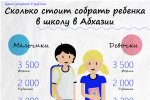 Сколько стоит собрать ребенка в школу в Абхазии