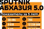 Первая пятилетка: юбилей Sputnik Абхазия в цифрах