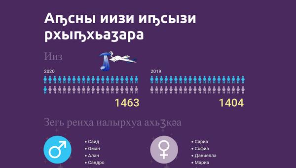 Рождаемость и смертность  - Sputnik Аҧсны