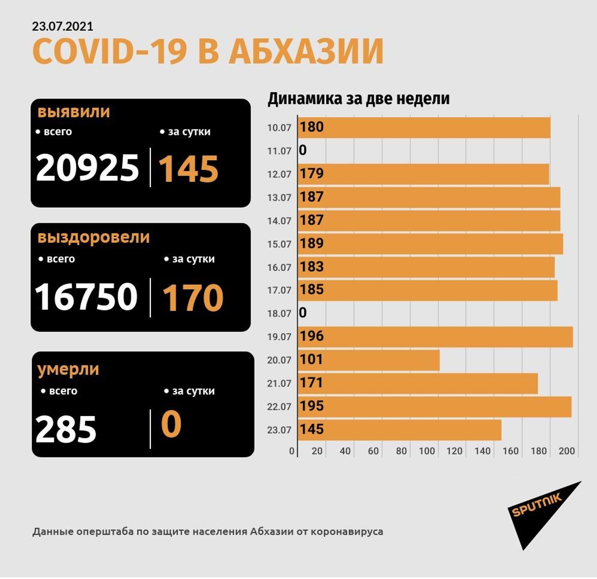 Коронавирус диагностирован еще у 145 человек в Абхазии - Sputnik Абхазия, 1920, 23.07.2021