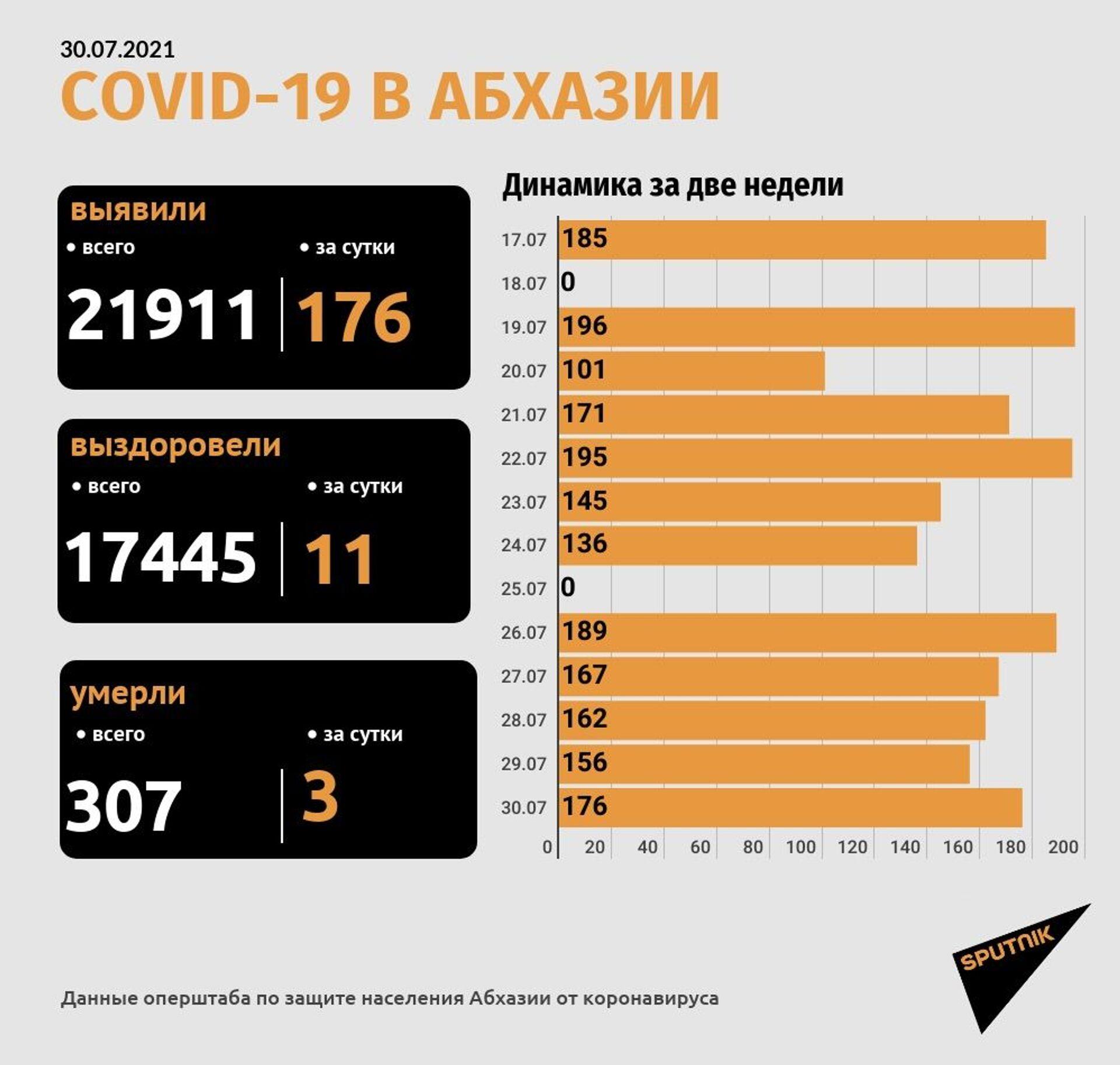 Три пациента с COVID-19 скончались в Гудаутском госпитале  - Sputnik Абхазия, 1920, 30.07.2021
