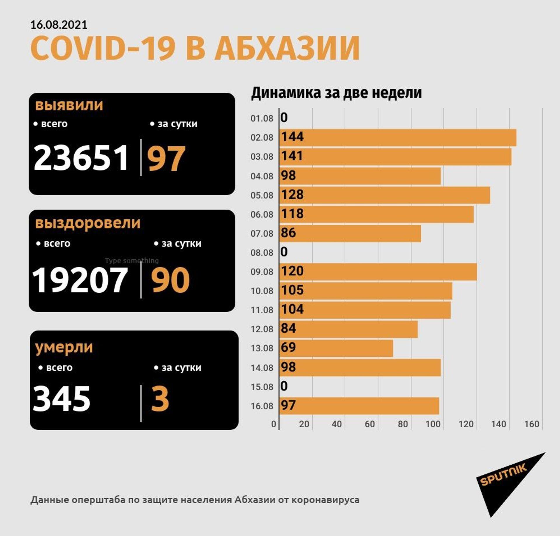 Covid-19 в Абхазии  - Sputnik Абхазия, 1920, 12.10.2021
