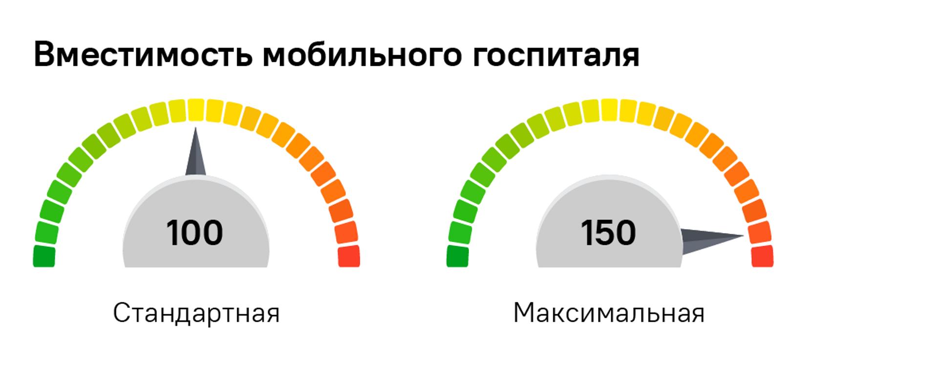 Схема мобильного госпиталя Минобороны России в Абхазии  - Sputnik Абхазия, 1920, 21.08.2021