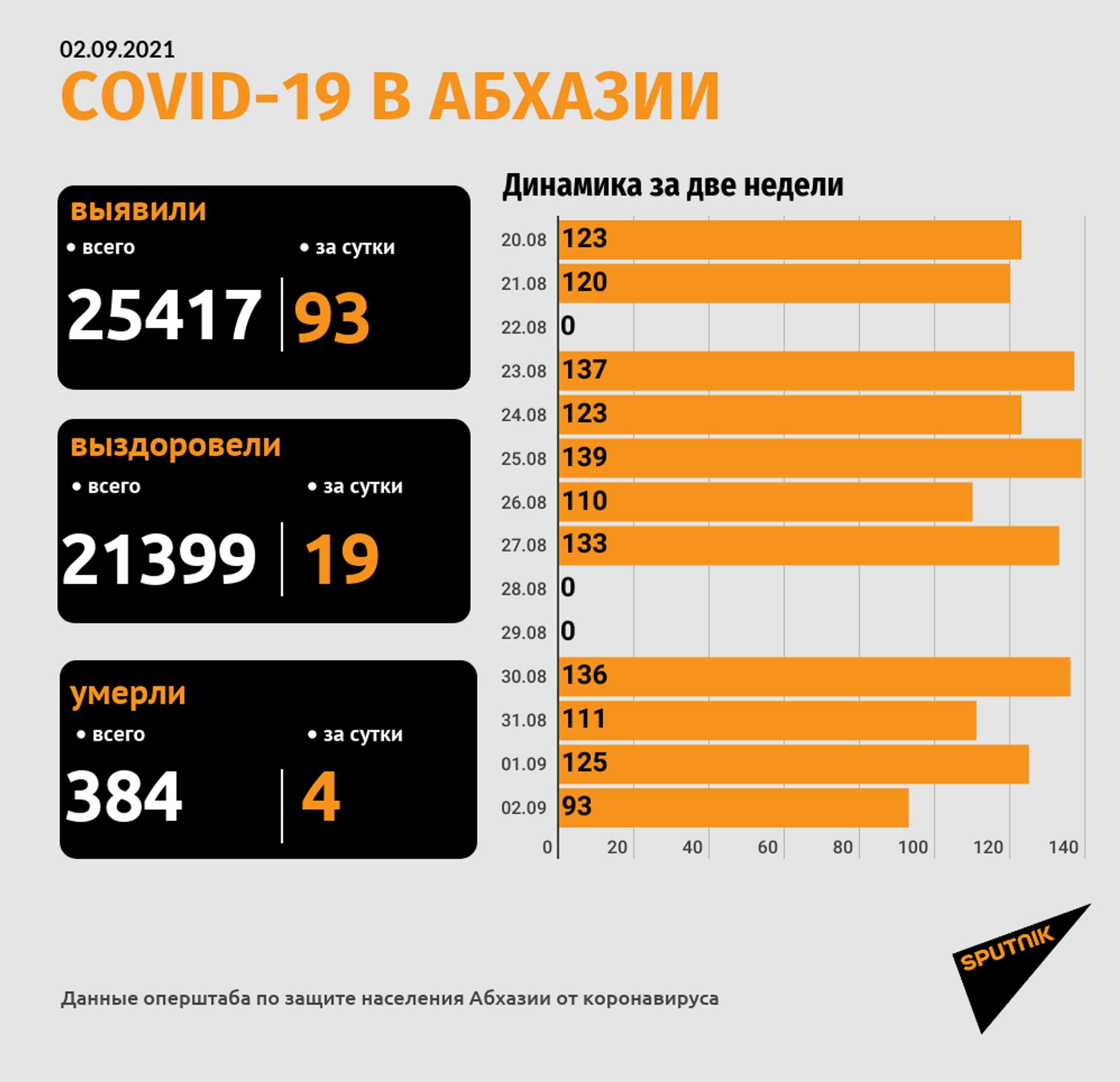 COVID - 19 в Абхазии - Sputnik Абхазия, 1920, 12.10.2021