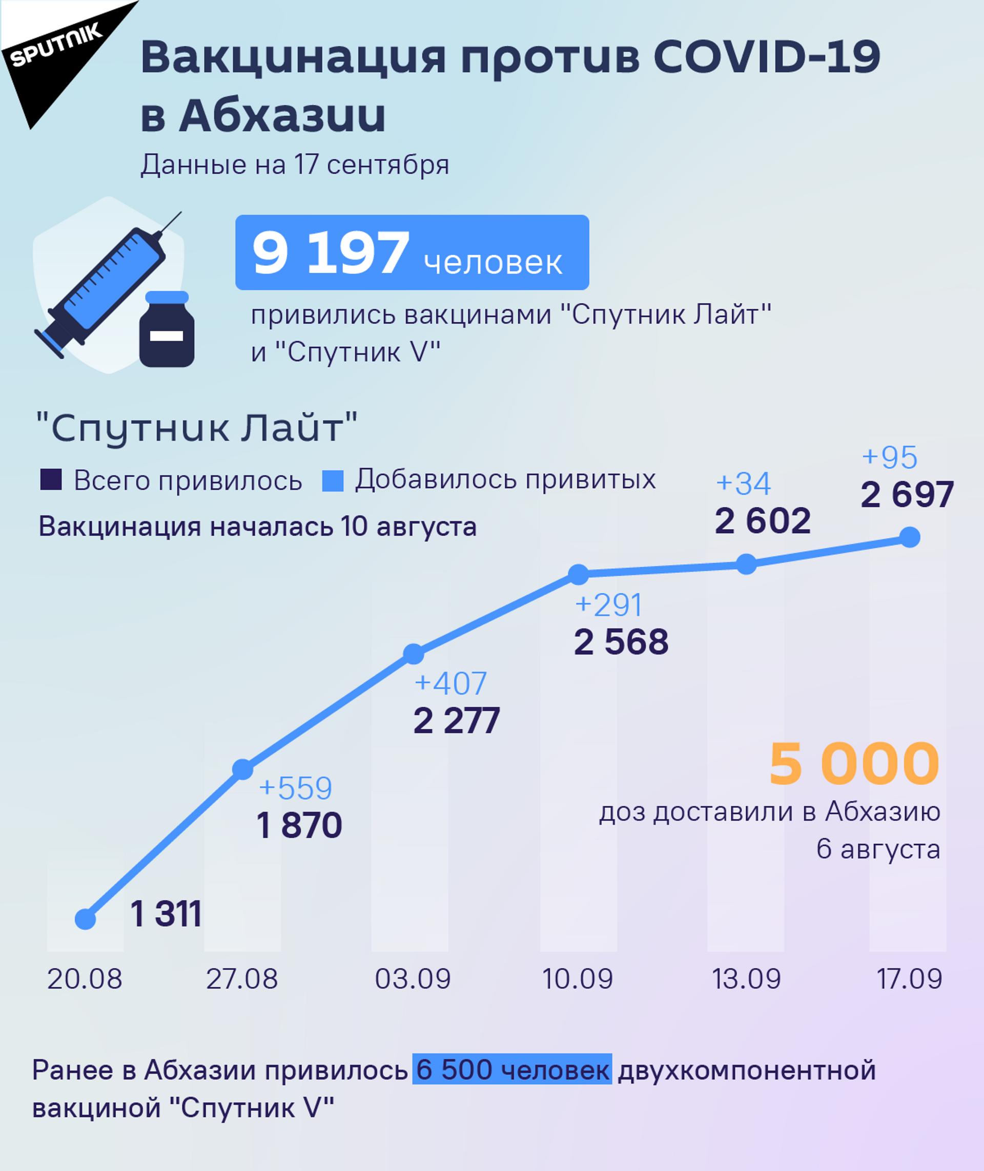 Вакцинация против COVID-19 в Абхазии  - Sputnik Абхазия, 1920, 12.10.2021