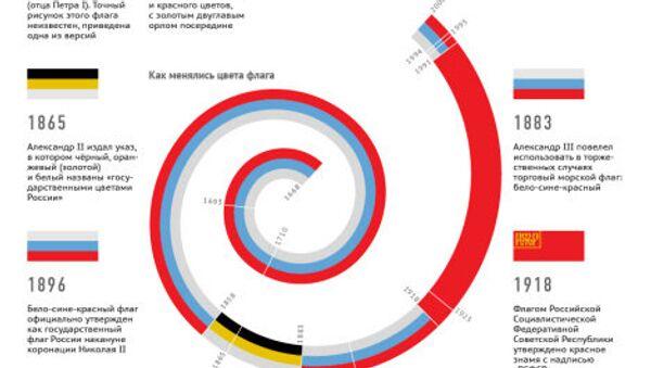 История государственного флага России - Sputnik Абхазия