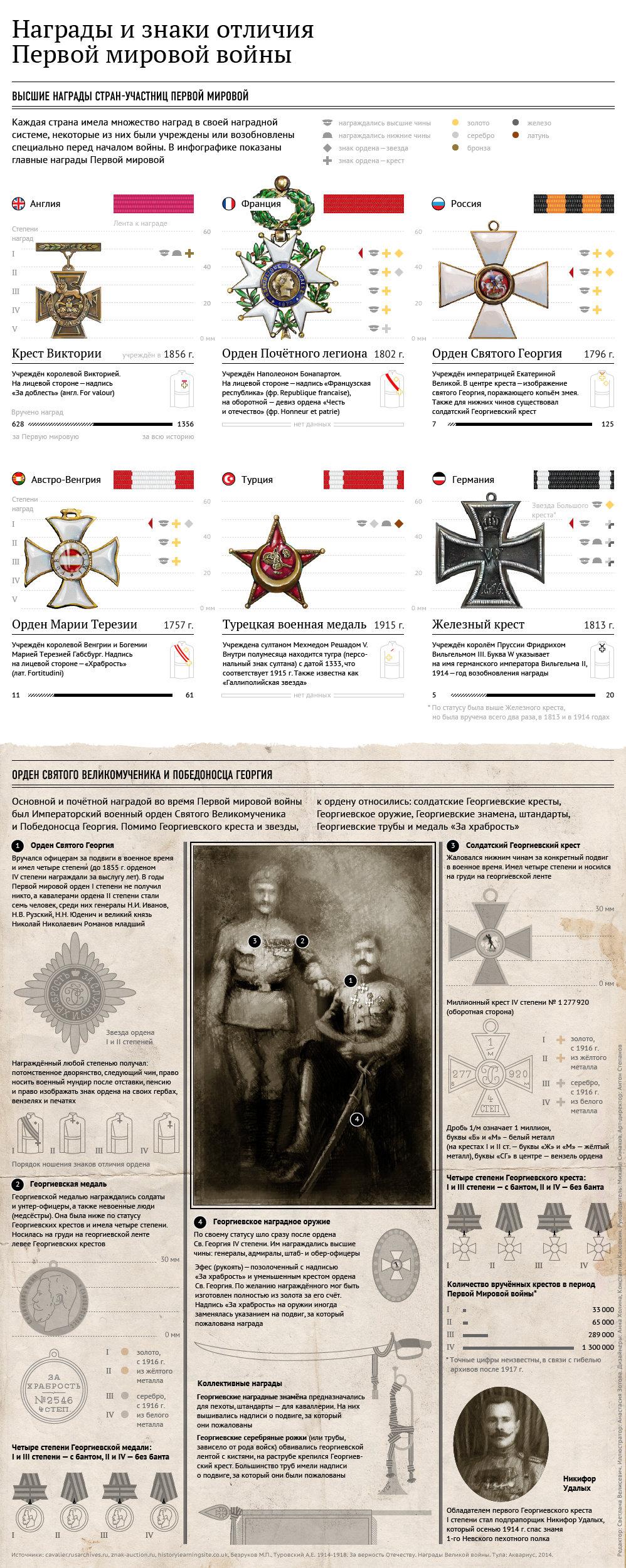 Награды и знаки отличия Первой мировой войны. - Sputnik Абхазия