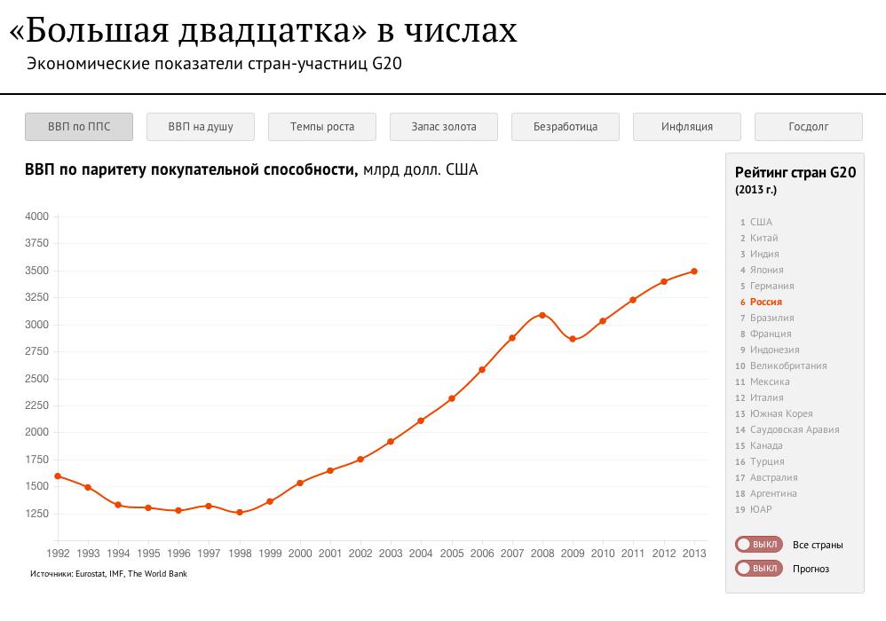 Большая двадцатка: экономические показатели стран-участниц - Sputnik Абхазия