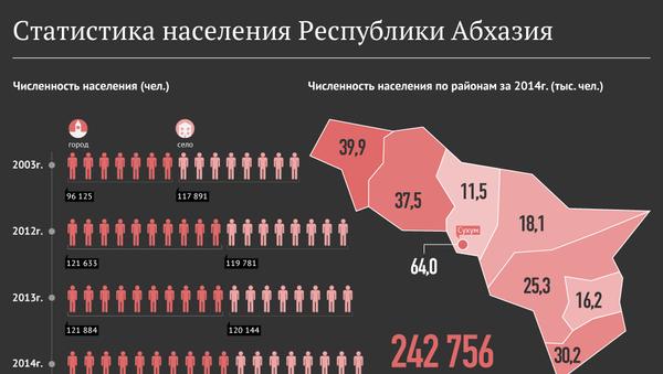 Статистика населения Республики Абхазия - Sputnik Абхазия
