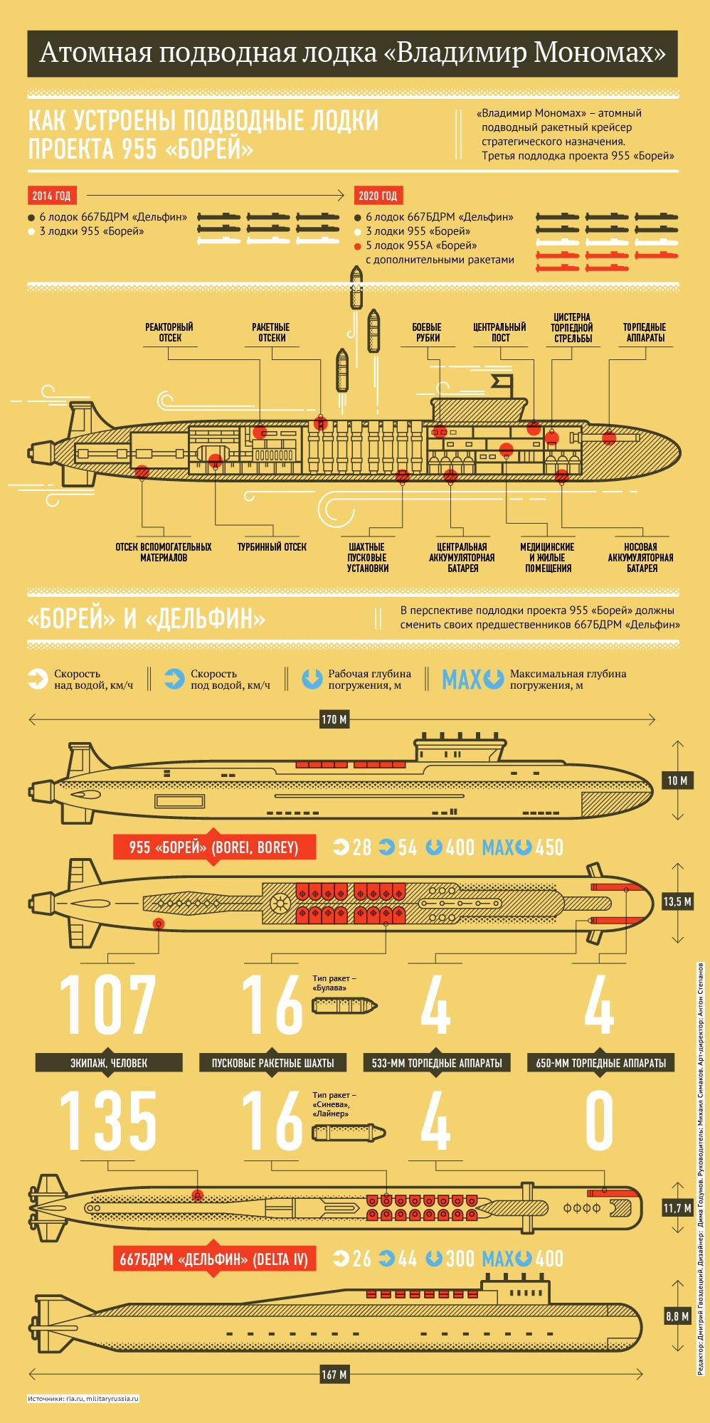 Атомная подводная лодка Владимир Мономах - Sputnik Абхазия