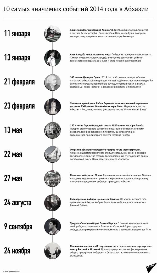 10 свамых значимых событий уходящего года - Sputnik Абхазия
