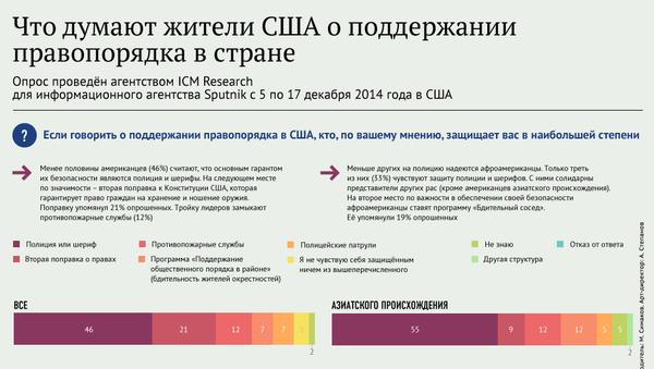 Кто защитит американцев: опрос жителей США - Sputnik Абхазия
