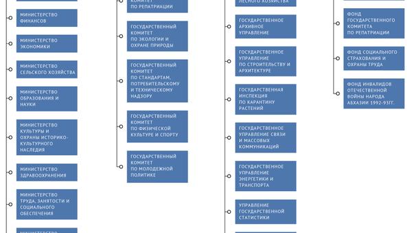 Структура органов государственной власти - Sputnik Абхазия