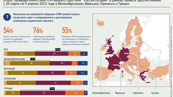 Степень доверия жителей Европы ведущим СМИ в освещении украинского кризиса - Sputnik Абхазия