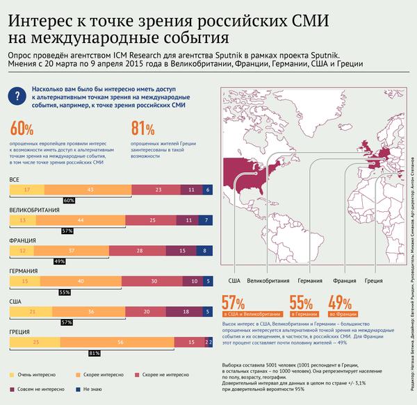 Интерес к точке зрения российских СМИ на международные события - Sputnik Абхазия