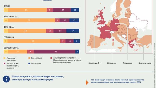 Бырзентәыла ауалтә кризиси аевро мап  ацәкреи европауаа шазыҟоу - Sputnik Аҧсны