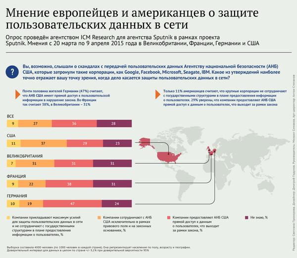 Мнение европейцев и американцев о защите пользовательских данных в сети - Sputnik Абхазия