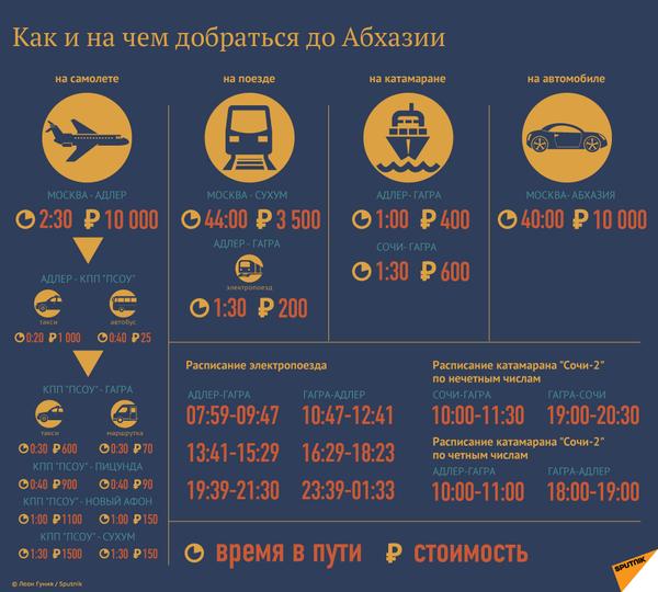 Как и на чем добраться до Абхазии - Sputnik Абхазия