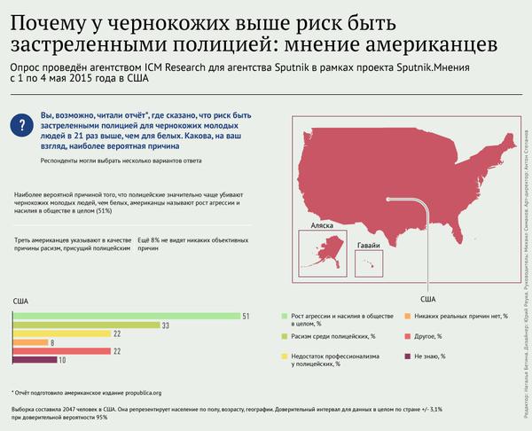 Почему у чернокожих выше риск быть застреленными полицией: мнение американцев - Sputnik Абхазия