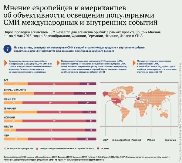 Мнение европейцев и американцев об объективности освещения популярными СМИ международных и внутренних событий - Sputnik Абхазия