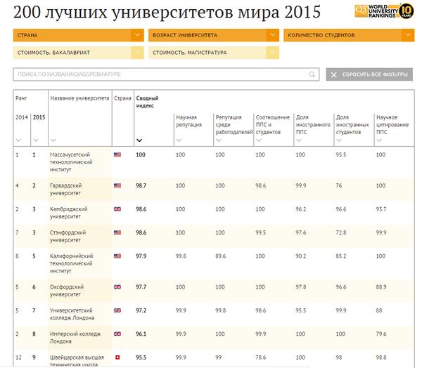 200 лучших университетов мира 2015 - Sputnik Абхазия