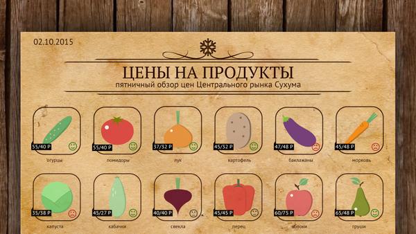 Пятничный обзор цен Центрального рынка Сухума - Sputnik Абхазия