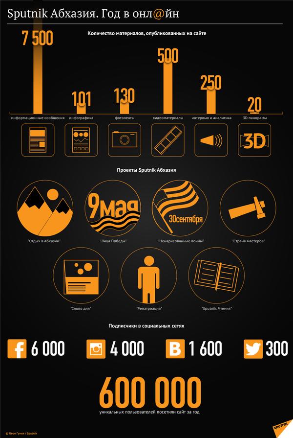 Sputnik Абхазия. Год в онлайн - Sputnik Абхазия