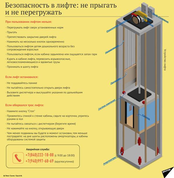 Безопасность в лифте: не прыгать �и не перегружать - Sputnik Абхазия