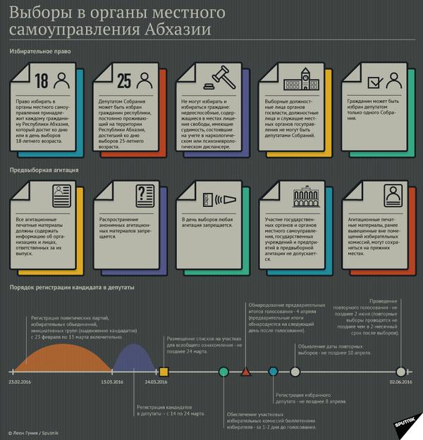 Выборы в органы местного �самоуправления Абхазии - Sputnik Абхазия