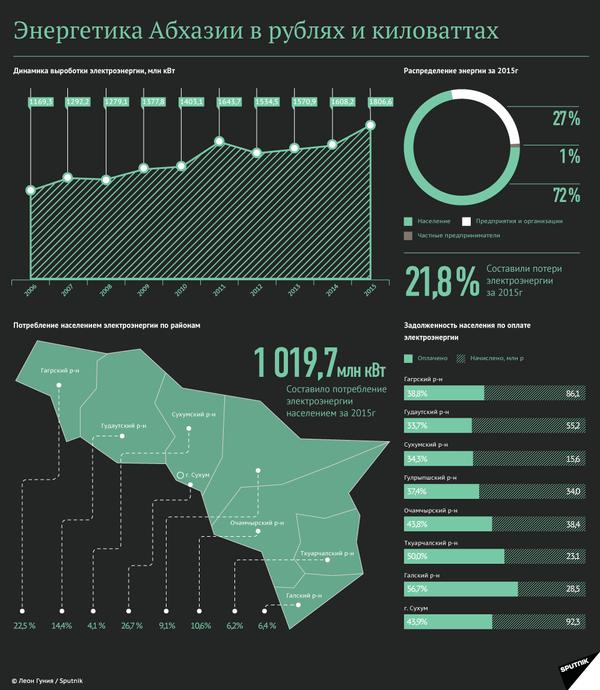 Энергетика Абхазии в рублях и киловаттах - Sputnik Абхазия
