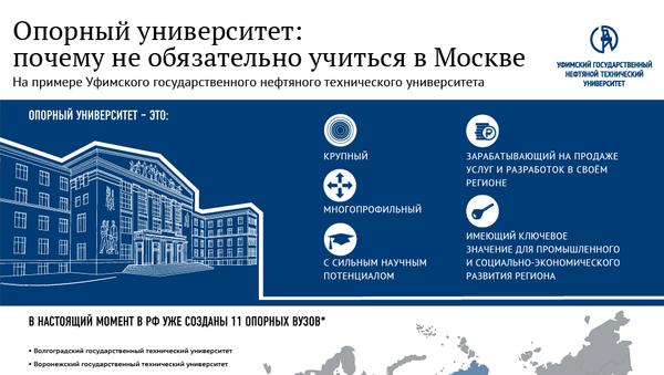 опорные университеты - Sputnik Абхазия