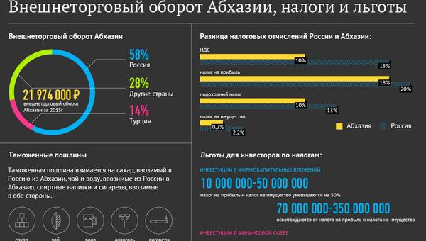 Внешнеторговый оборот Абхазии, налоги и льготы - Sputnik Абхазия