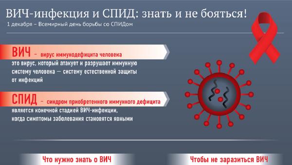 ВИЧ-инфекция и СПИД: знать и не бояться - Sputnik Абхазия