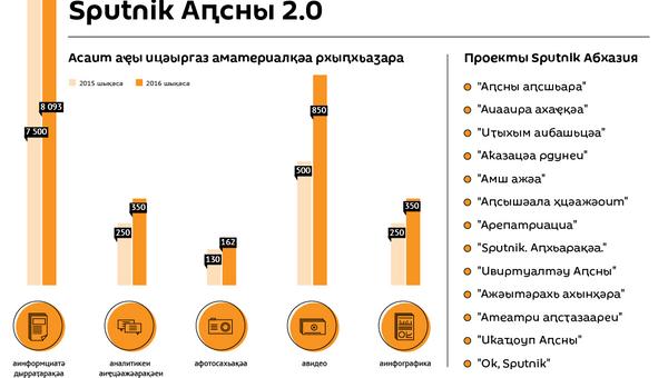 Sputnik Аԥсны 2.0 - Sputnik Аҧсны