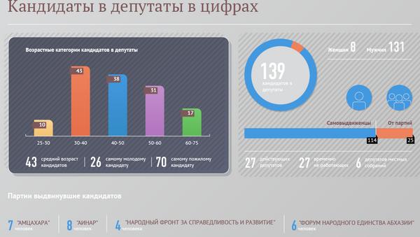 Кандидаты в депутаты в цифрах - Sputnik Абхазия
