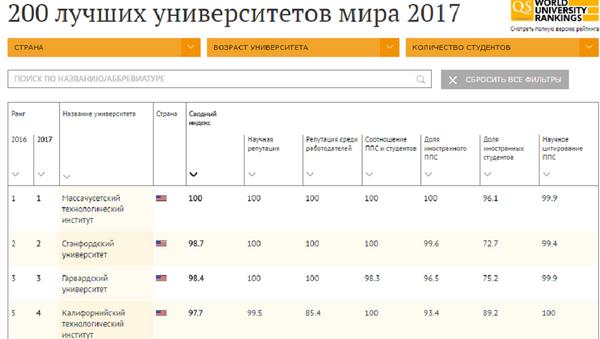 200 лучших университетов мира в 2017 году - Sputnik Абхазия