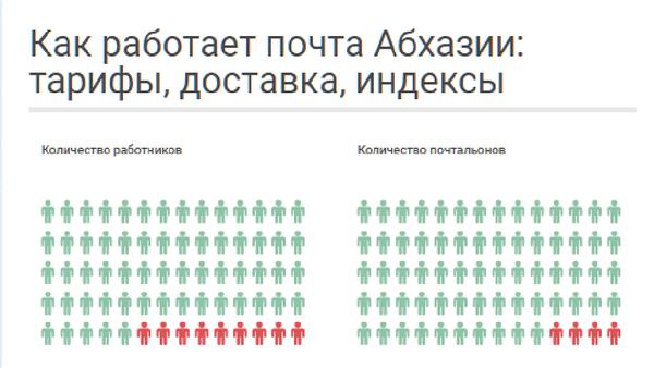 Как работает почта Абхазии - Sputnik Абхазия