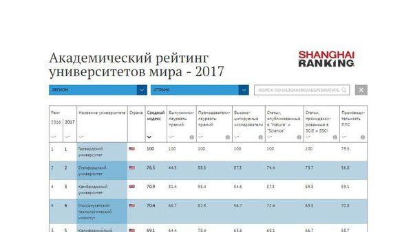 Академический рейтинг университетов мира - 2017 - Sputnik Абхазия