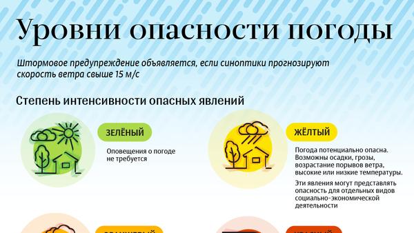 Уровни опасности погоды - Sputnik Абхазия