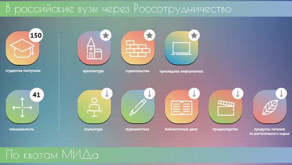 Куда поступают абхазские студенты - Sputnik Абхазия