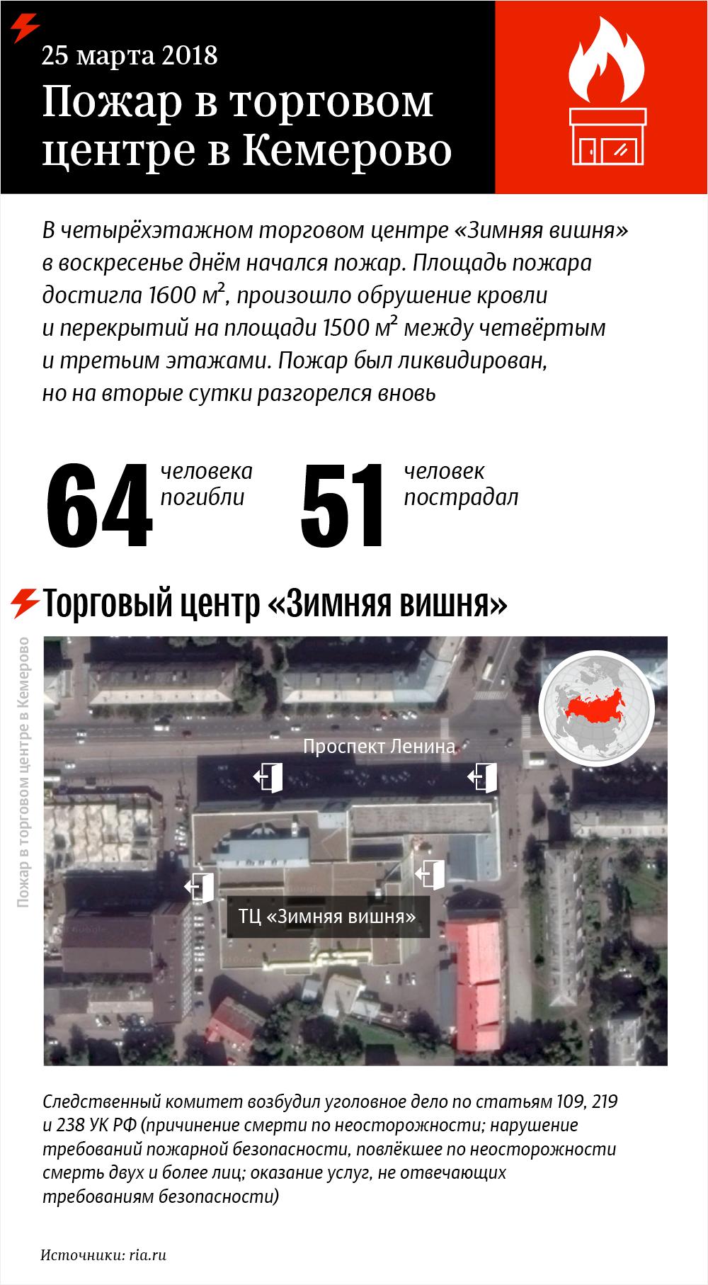 Пожар в торговом центре в Кемерово – инфографика на sputnik.by - Sputnik Абхазия