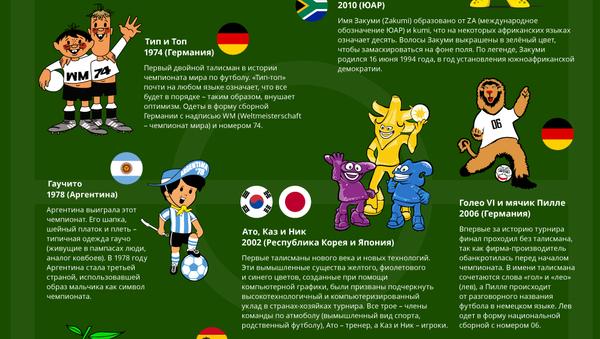 История талисмана Чемпионата мира по футболу FIFA - Sputnik Абхазия