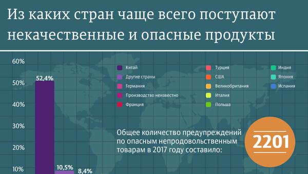 Опасные продукты: рейтинг стран-производителей - Sputnik Абхазия
