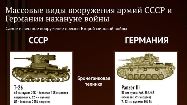 Массовые виды вооружения армий СССР и Германии накануне войны - Sputnik Абхазия