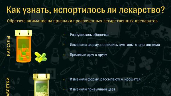 Как узнать, испортилось ли лекарство - Sputnik Абхазия