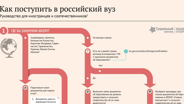 Как поступить в российский вуз: инструкция для иностранцев - Sputnik Абхазия