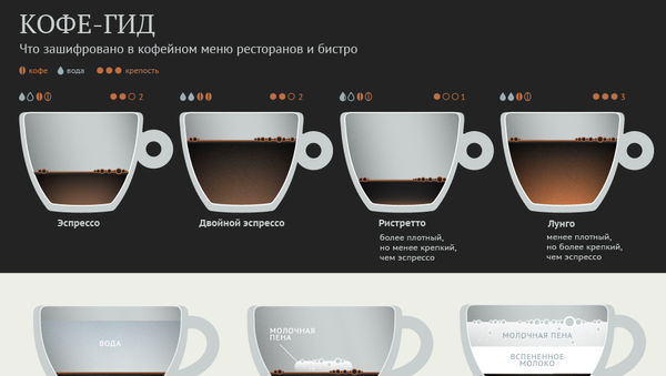 Кофе - гид - Sputnik Абхазия