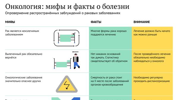 Онкология: мифы и факты о болезни - Sputnik Абхазия
