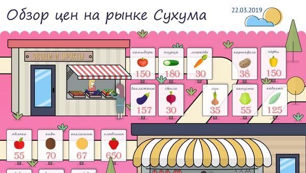 Обзор цен на рынке Сухума - Sputnik Абхазия