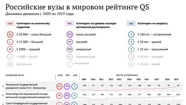 Российские вузы в мировом рейтинге QS - 2019 - Sputnik Абхазия